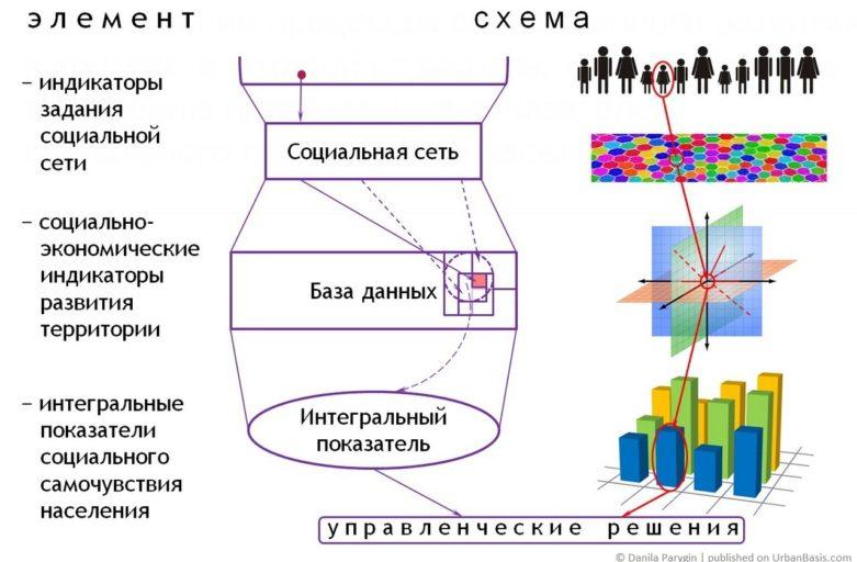 Прогнозирование развития муниципальных образований на основе мониторинга социальной сети