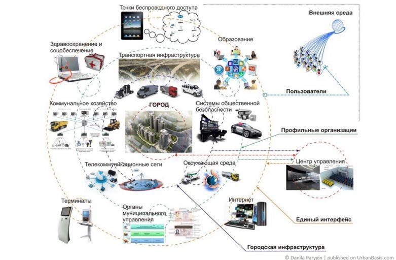 Информационно-технический комплекс оптимизации жизнедеятельности человека в городском пространстве