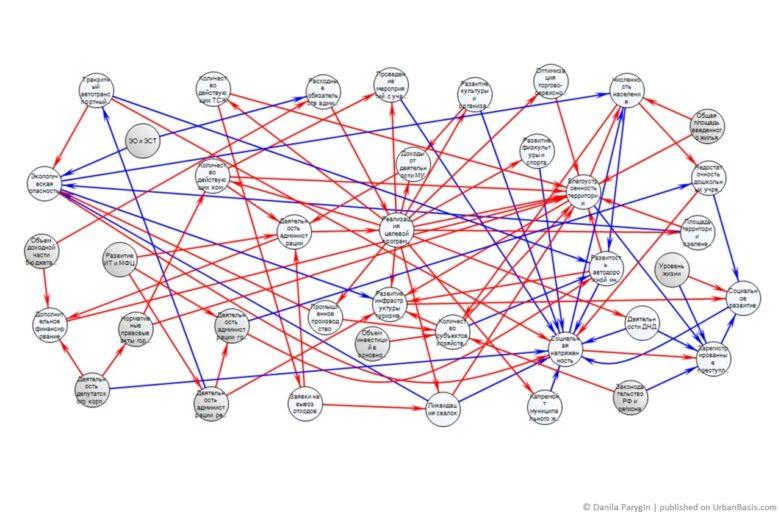 Когнитивная карта объекта «Городской район»