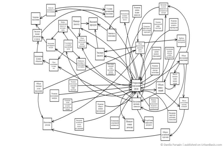 Когнитивная модель стратегии «Открытый город»