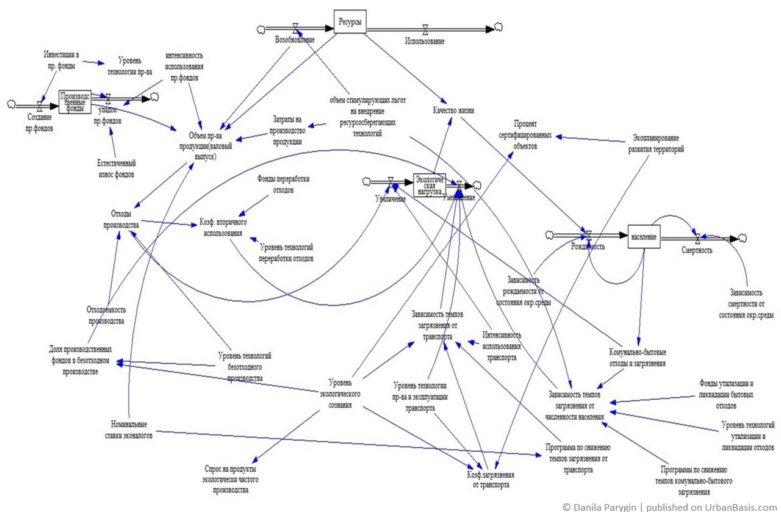 Модель «Анализ эконагрузки»