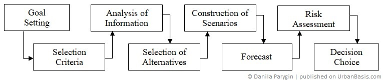 Quality management of urban environment using the system dynamics method